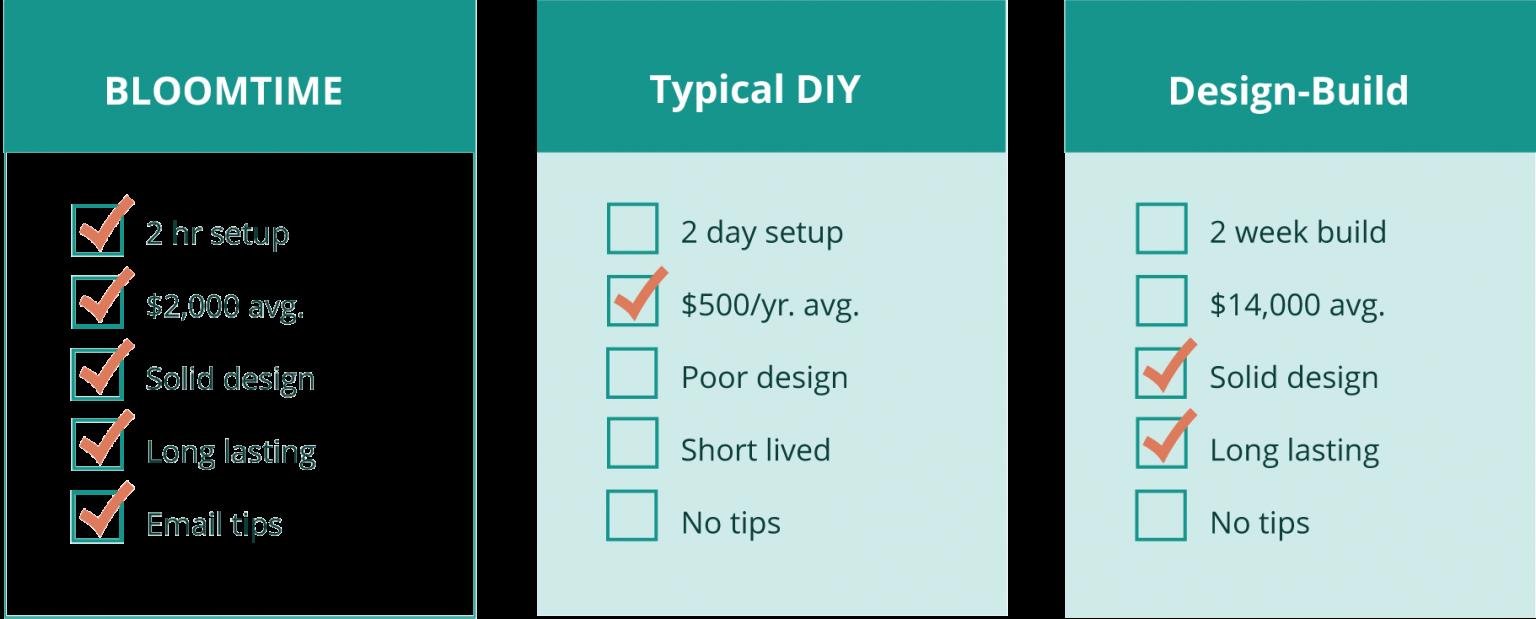 Bloomtime vs DIY and Design Build Comparison Chart